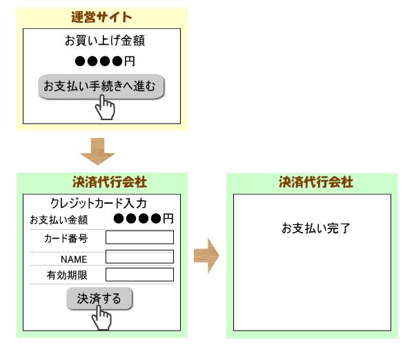 改編の必要がない流れ図